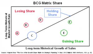 bcg matrix share