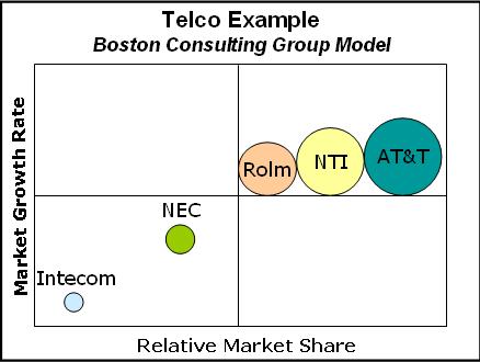 bcg-telco-example