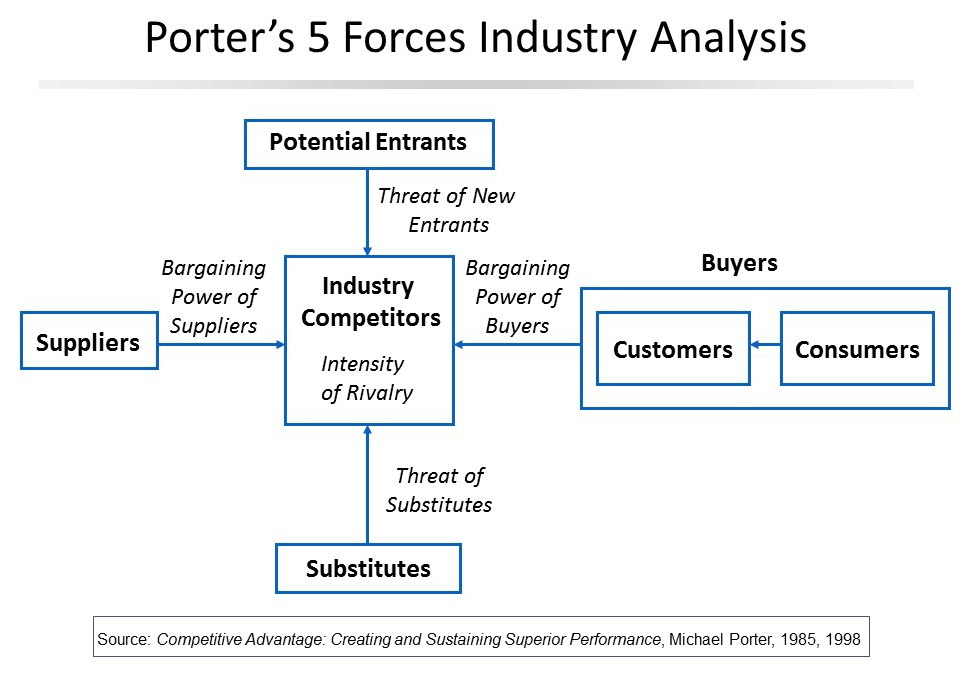 porter five forces analysis on siemens If you are not familiar with the five competitive forces model, here is a brief background on who developed it, and why it is useful the model originated from michael e porter's 1980 book.