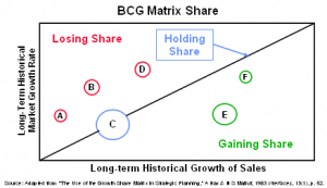bcg matrix share