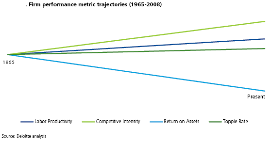 DeloitteFirmPerformance1965-2008