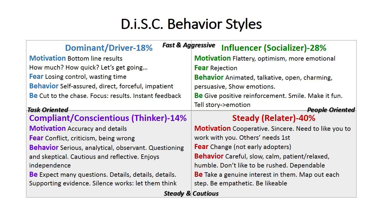 DISC Styles